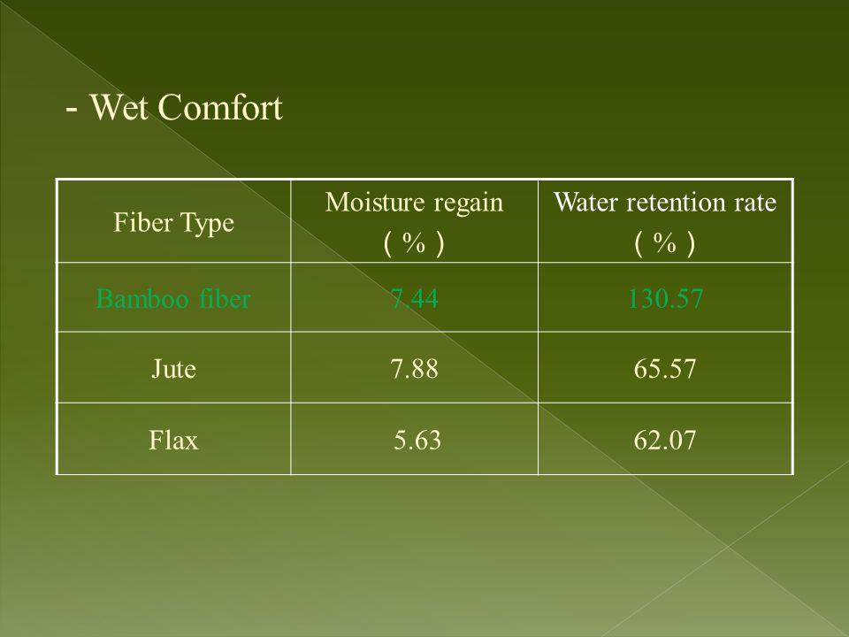 - Wet Comfort Fiber Type Moisture regain (%) Water retention rate