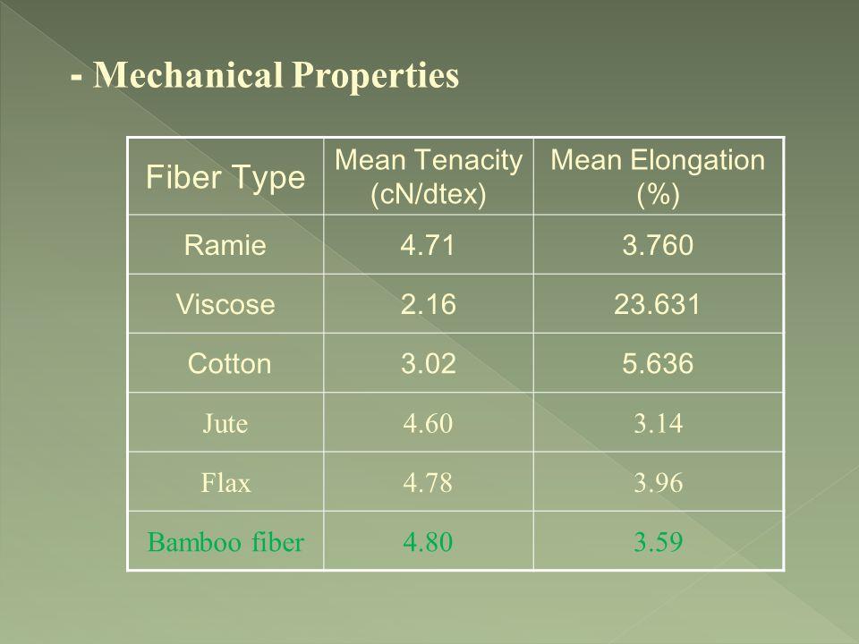 - Mechanical Properties