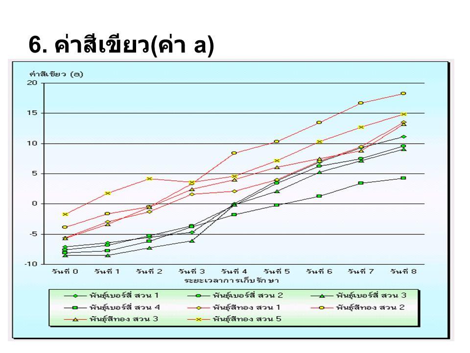 6. ค่าสีเขียว(ค่า a)