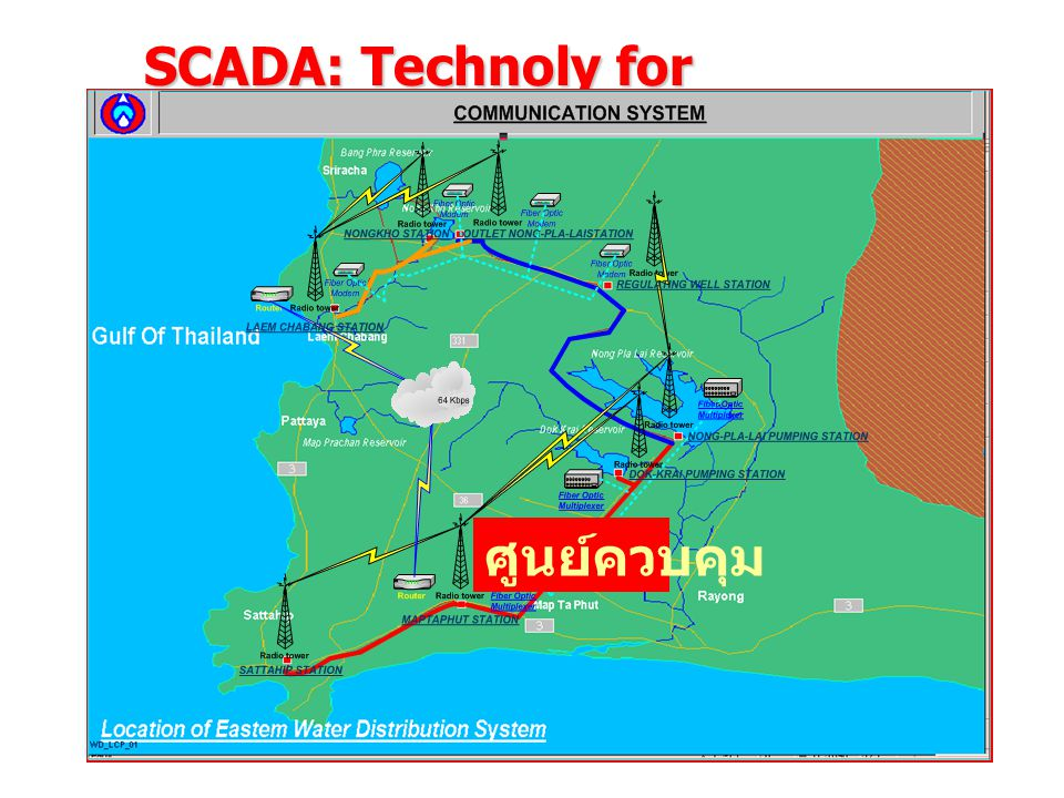 SCADA: Technoly for Distribution Management