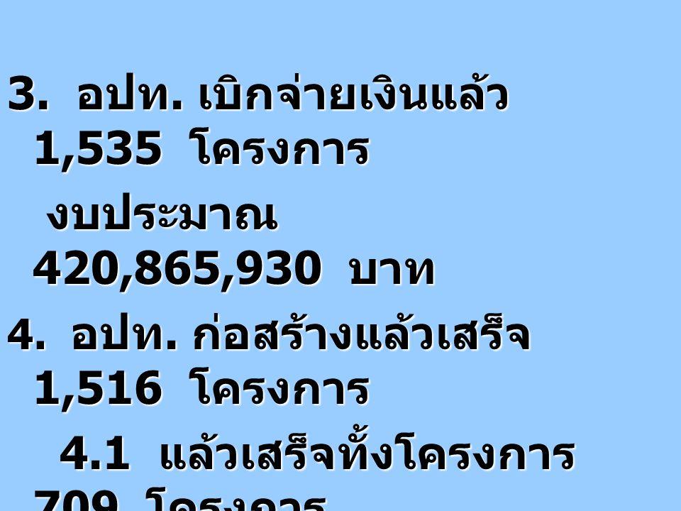 3. อปท. เบิกจ่ายเงินแล้ว 1,535 โครงการ งบประมาณ 420,865,930 บาท