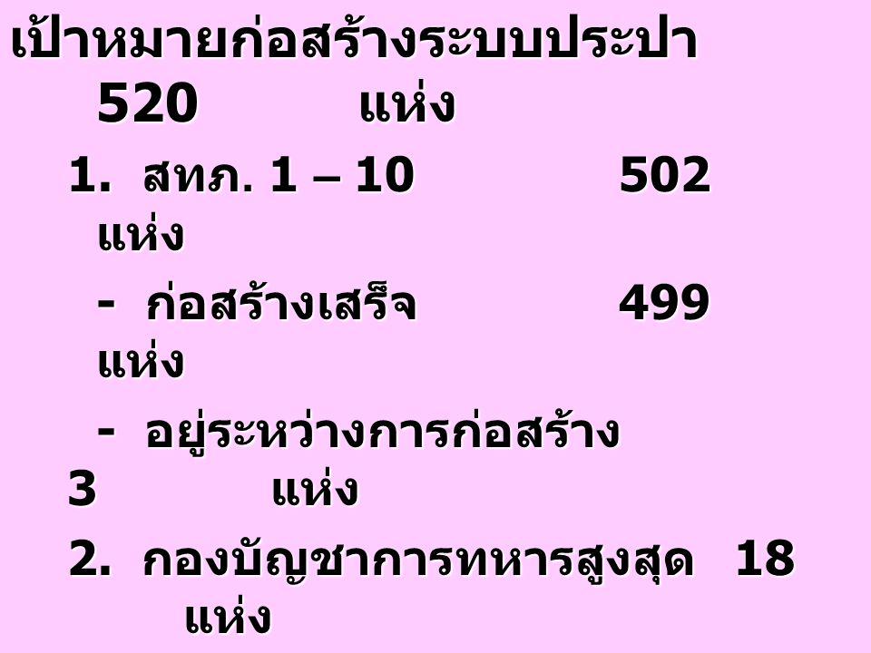 เป้าหมายก่อสร้างระบบประปา 520 แห่ง