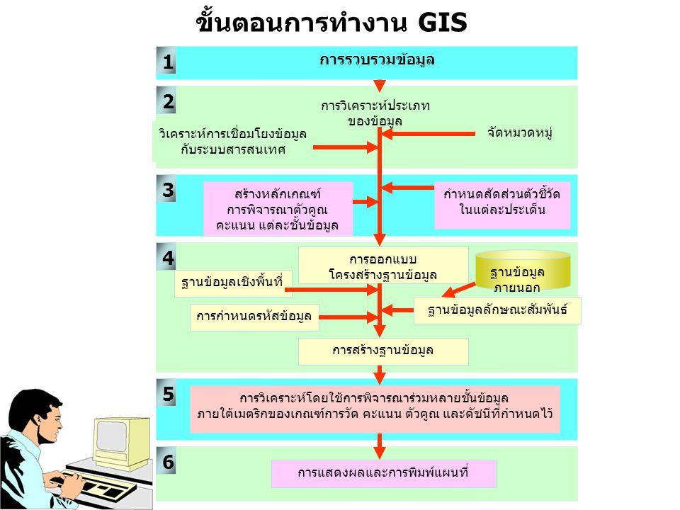 ขั้นตอนการทำงาน GIS 1 2 3 4 5 6 การรวบรวมข้อมูล