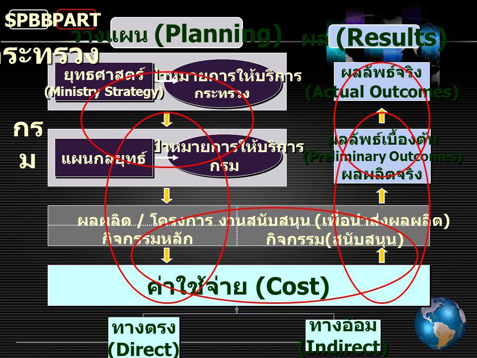 กระทรวง กรม ค่าใช้จ่าย (Cost) วางแผน (Planning) ผล (Results) SPBB PART