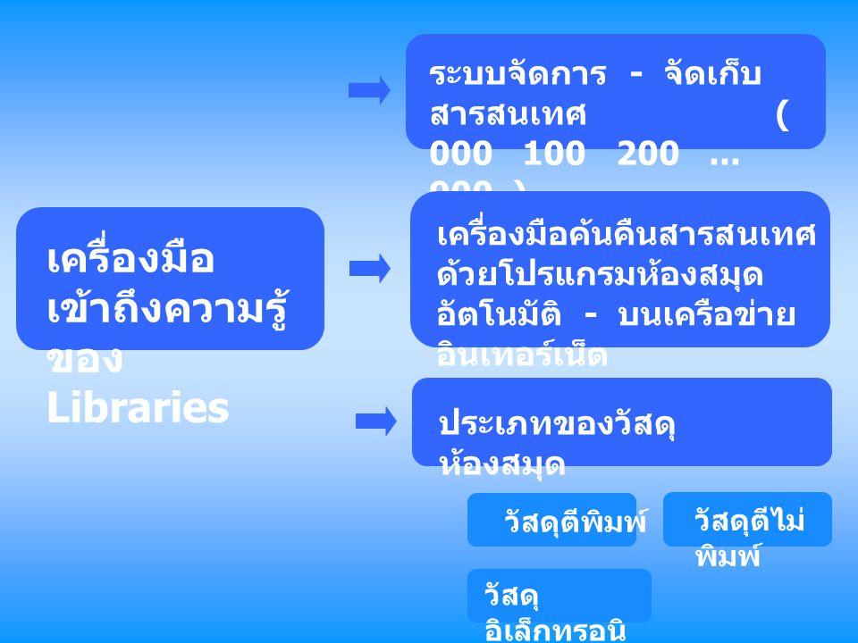 เครื่องมือเข้าถึงความรู้ของ Libraries