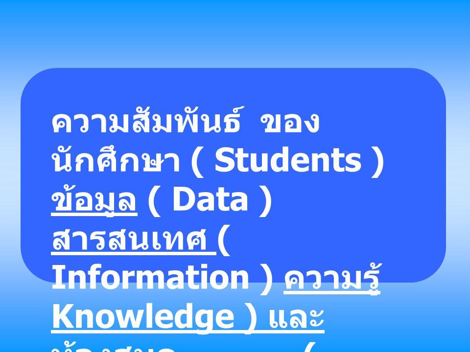 ความสัมพันธ์ ของ นักศึกษา ( Students ) ข้อมูล ( Data ) สารสนเทศ ( Information ) ความรู้ Knowledge ) และ ห้องสมุด ( Libraries )