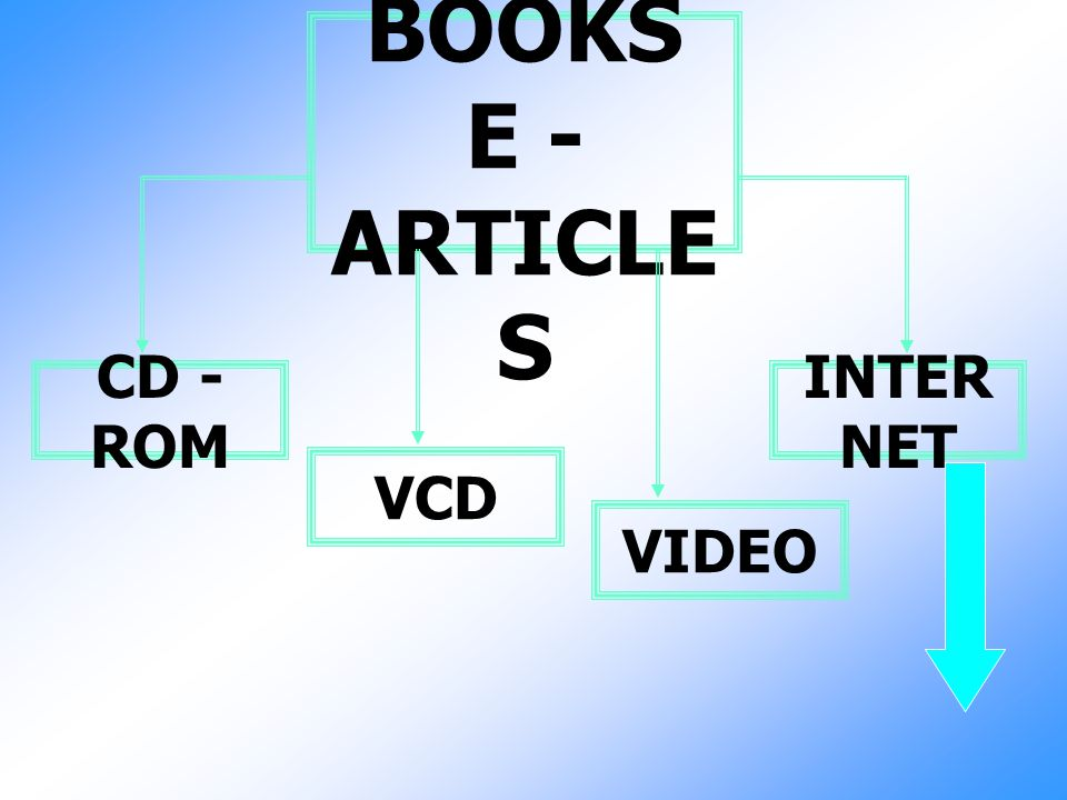 E - BOOKS E - ARTICLES CD - ROM INTERNET VCD VIDEO