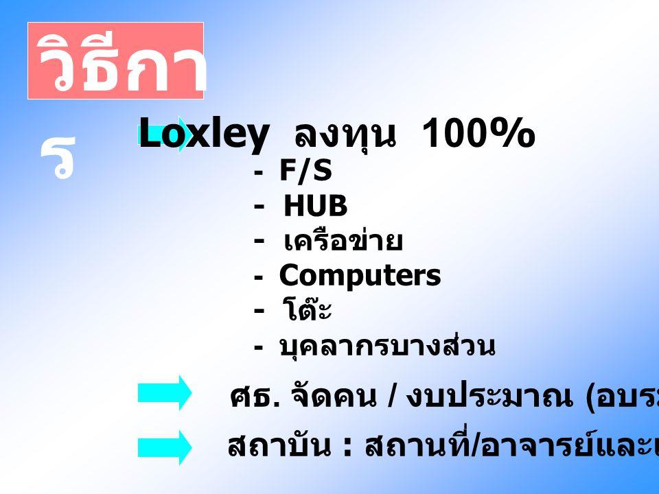 วิธีการ Loxley ลงทุน 100% ศธ. จัดคน / งบประมาณ (อบรม)