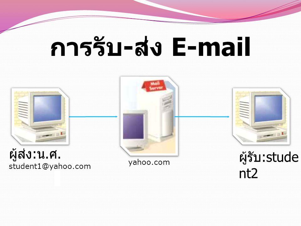 การรับ-ส่ง E-mail ผู้ส่ง:น.ศ. student1@yahoo.com ผู้รับ:student2