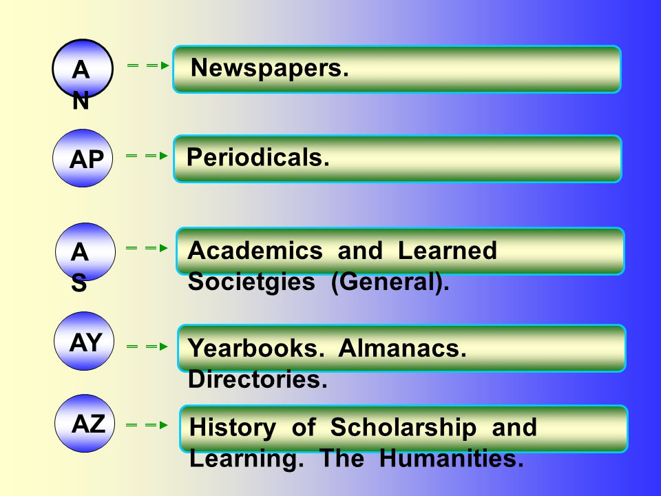 AN Newspapers. AP. Periodicals. AS. Academics and Learned Societgies (General). AY. Yearbooks. Almanacs. Directories.