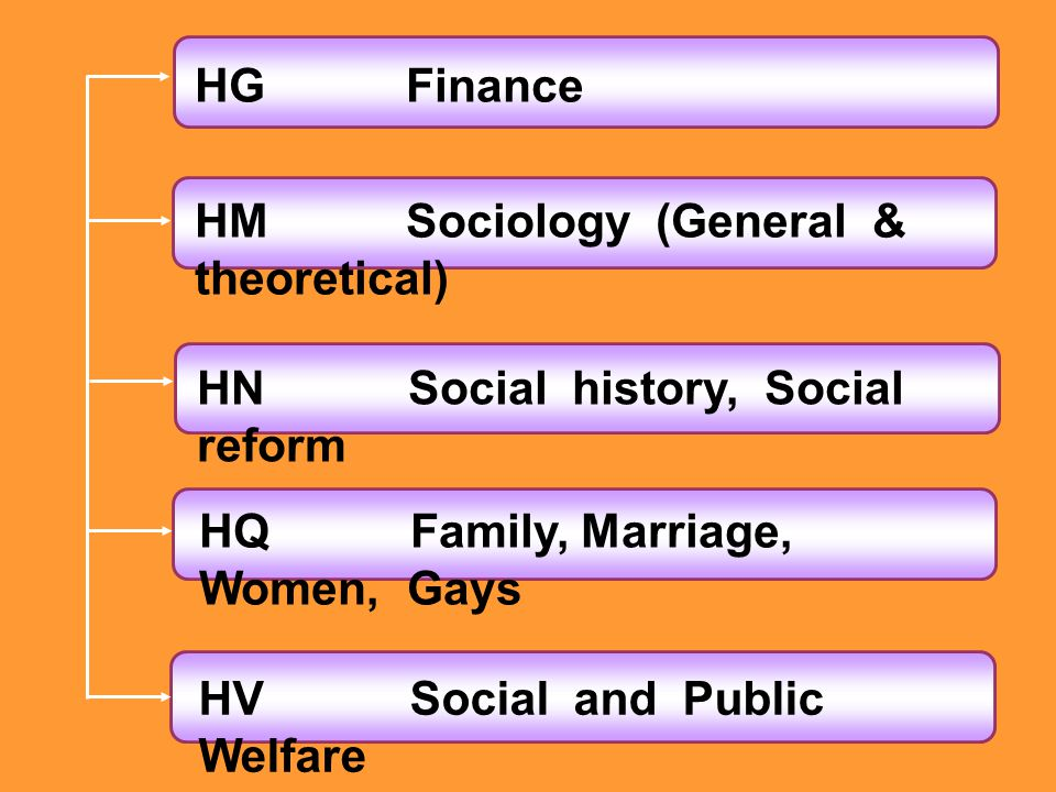 HG Finance HM Sociology (General & theoretical) HN Social history, Social reform. HQ Family, Marriage, Women, Gays.