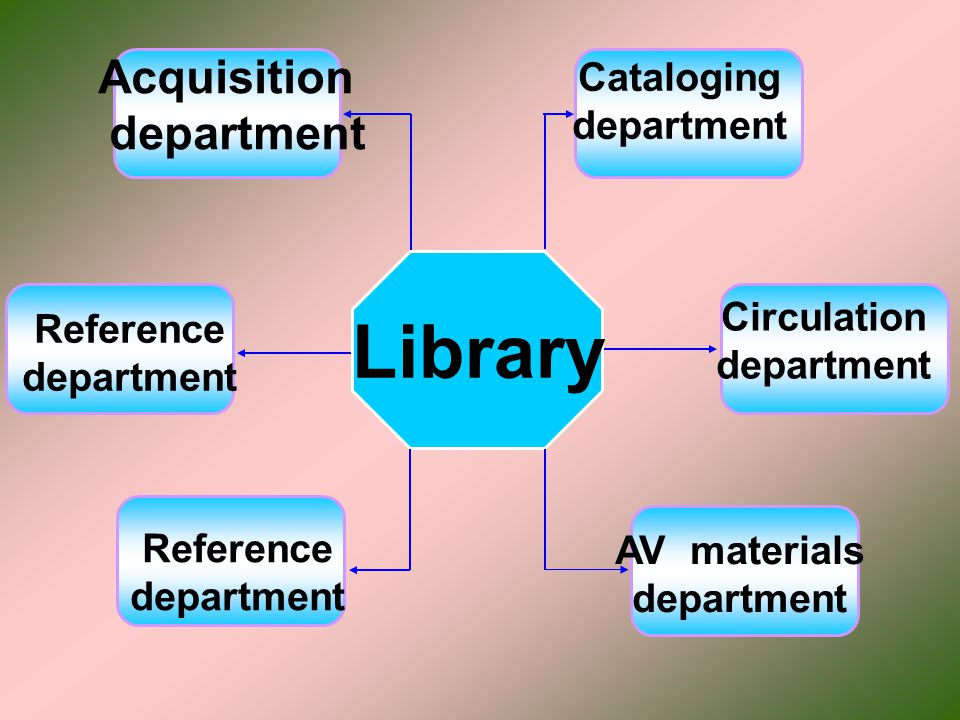 Library Acquisition department Cataloging department Circulation