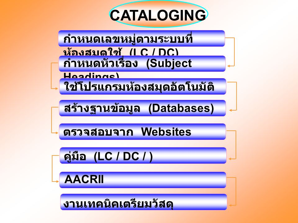 CATALOGING กำหนดเลขหมู่ตามระบบที่ห้องสมุดใช้ (LC / DC)