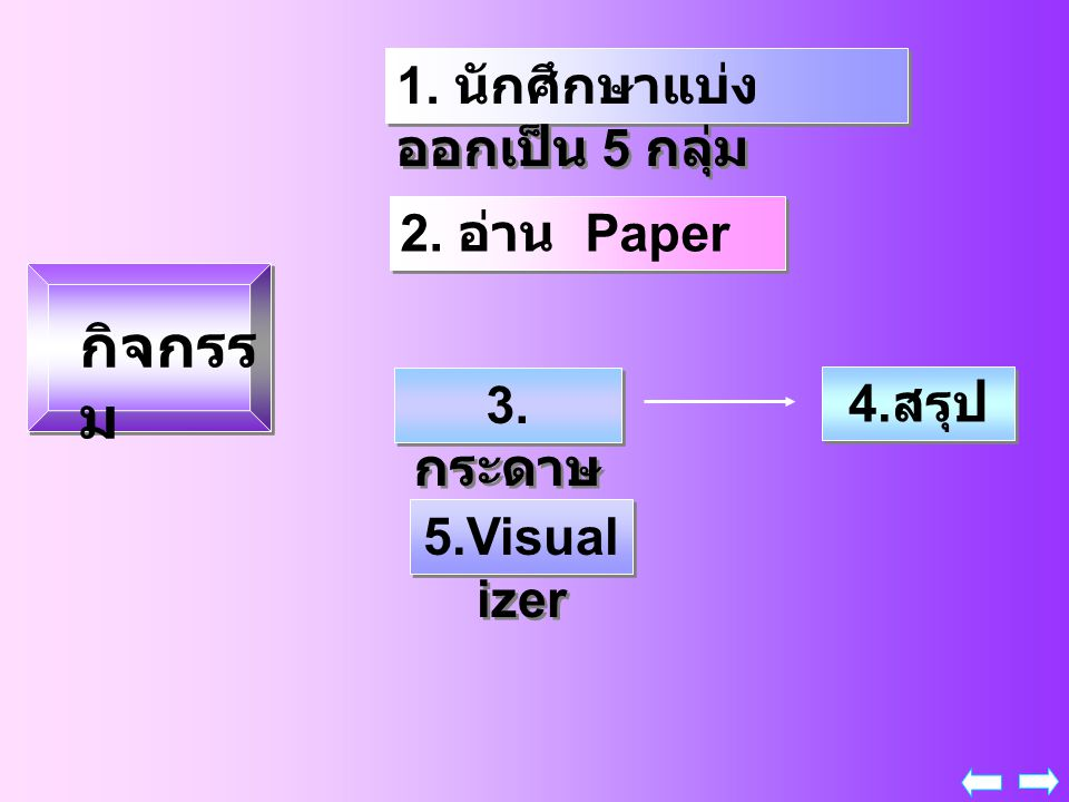กิจกรรม 1. นักศึกษาแบ่งออกเป็น 5 กลุ่ม 2. อ่าน Paper 3.กระดาษA 4