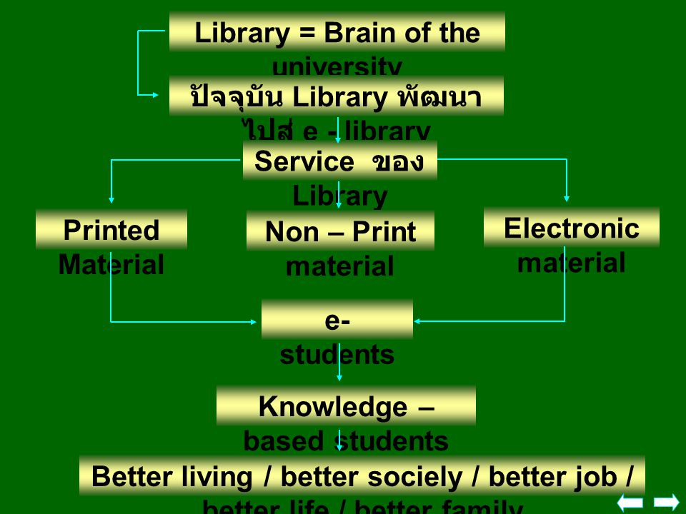 Library = Brain of the university