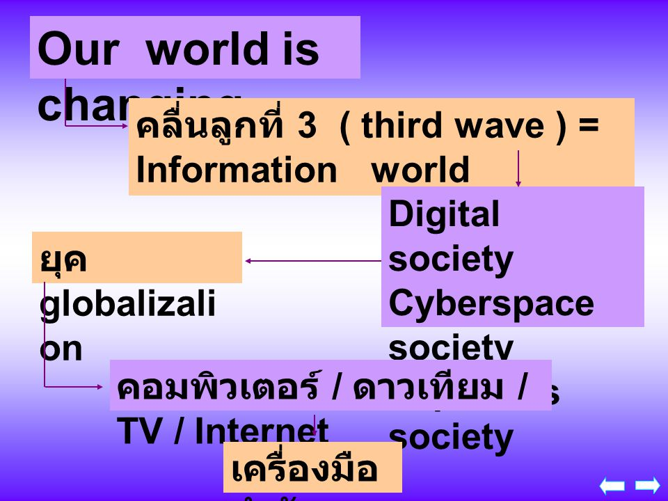 Our world is changing คลื่นลูกที่ 3 ( third wave ) = Information world