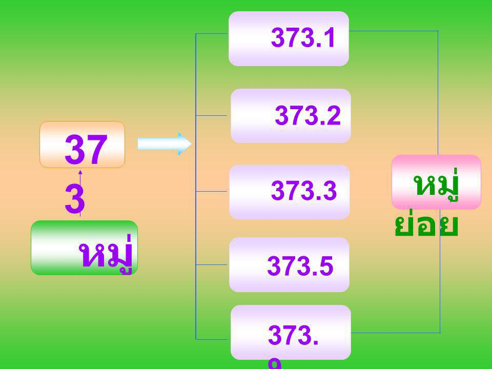 373.1 373.2 373.3 373.9 373.5 373 หมู่ย่อย หมู่