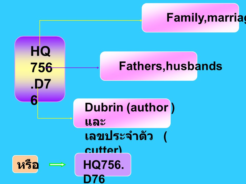 HQ 756 .D76 Family,marriage Fathers,husbands
