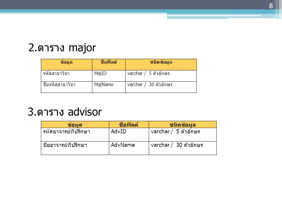 2.ตาราง major 3.ตาราง advisor ข้อมูล ชื่อฟิลด์ ชนิดข้อมูล รหัสสาขาวิชา