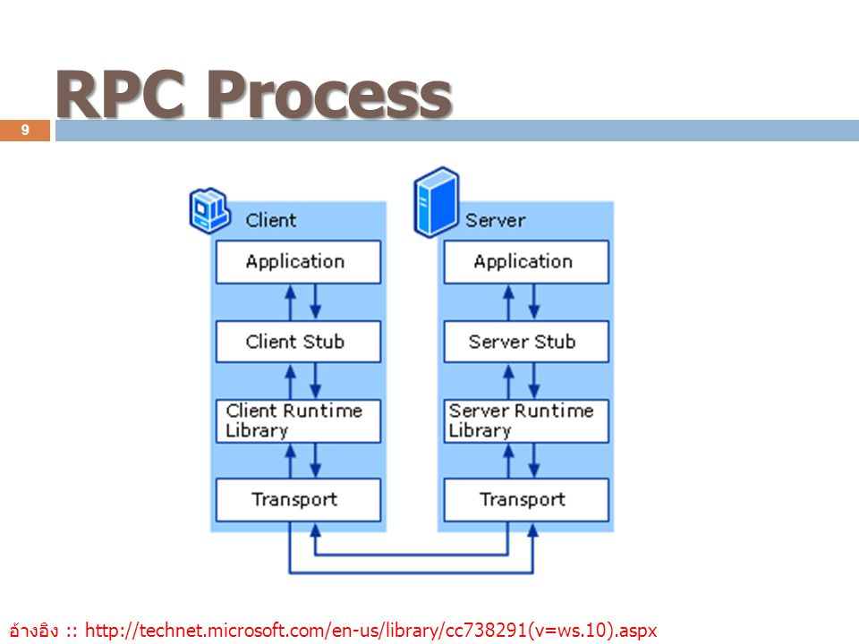 RPC Process อ้างอิง :: http://technet.microsoft.com/en-us/library/cc738291(v=ws.10).aspx