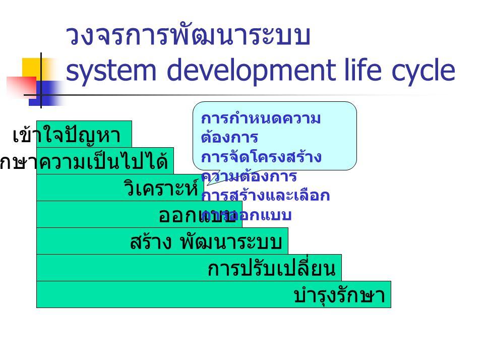 วงจรการพัฒนาระบบ system development life cycle