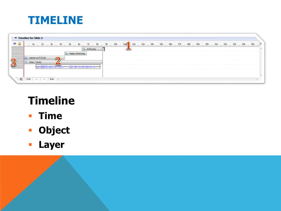 Timeline 𝟏 𝟑 𝟐 Timeline Time Object Layer