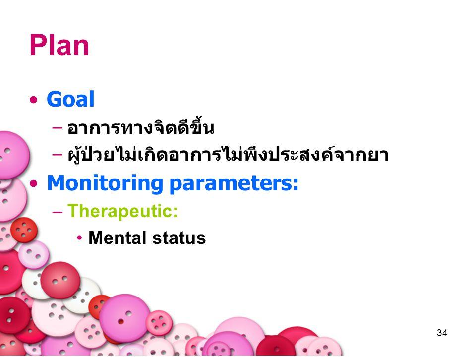 Plan Goal Monitoring parameters: อาการทางจิตดีขึ้น