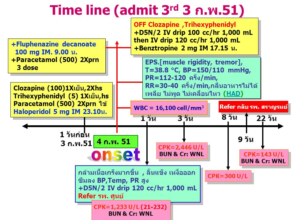 onset Time line (admit 3rd 3 ก.พ.51) 1 วัน 3 วัน 8 วัน 22 วัน