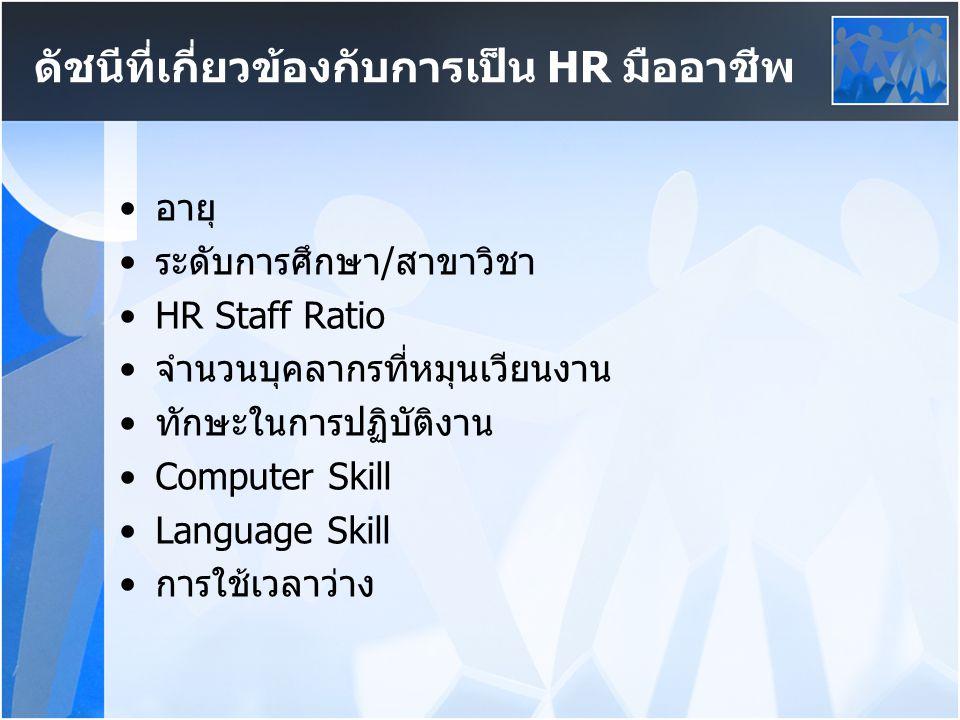 ดัชนีที่เกี่ยวข้องกับการเป็น HR มืออาชีพ
