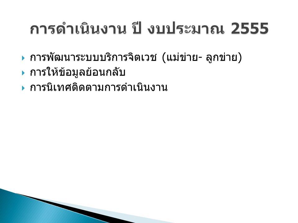 การดำเนินงาน ปี งบประมาณ 2555