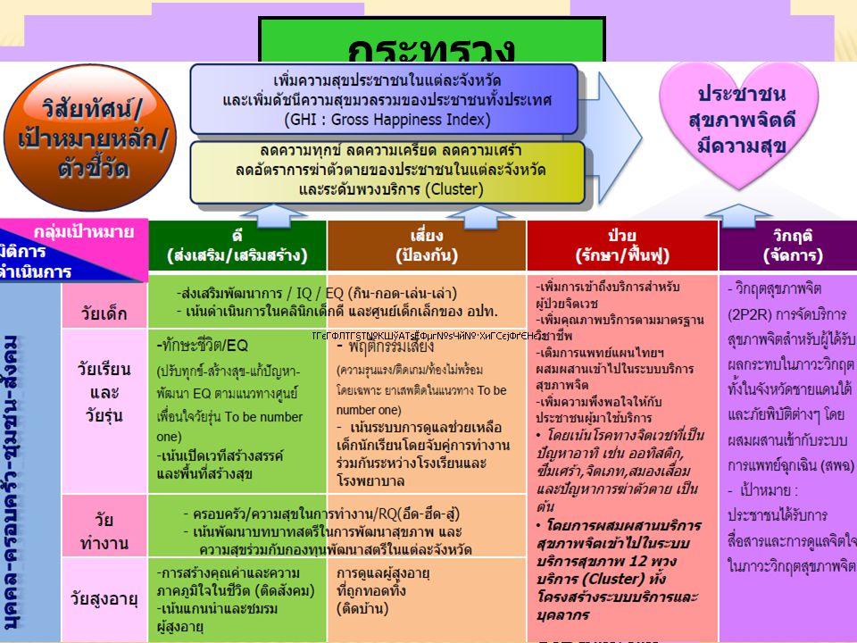 ศูนย์สุขภาพจิต14แห่งทั่วประเทศ