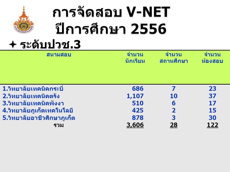 การจัดสอบ V-NET ปีการศึกษา 2556