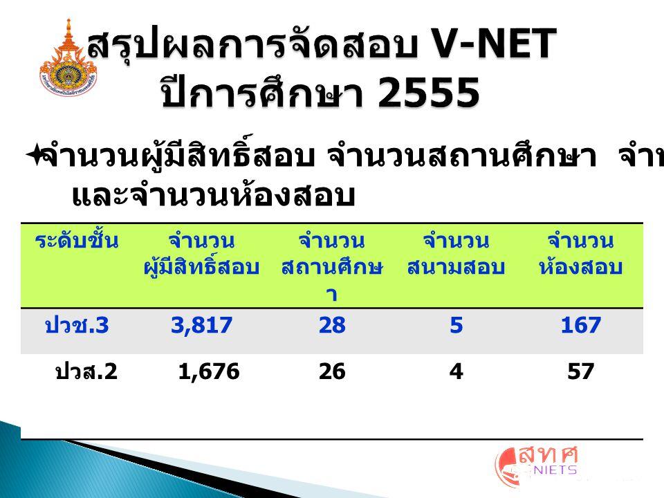 สรุปผลการจัดสอบ V-NET ปีการศึกษา 2555