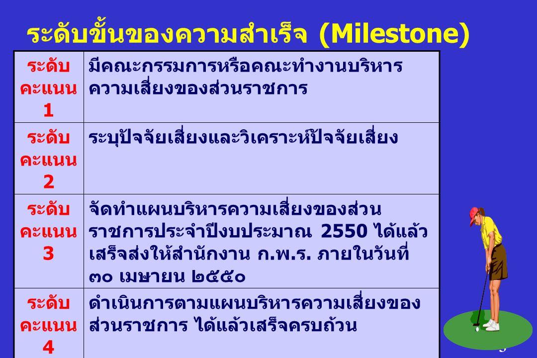 ระดับขั้นของความสำเร็จ (Milestone)