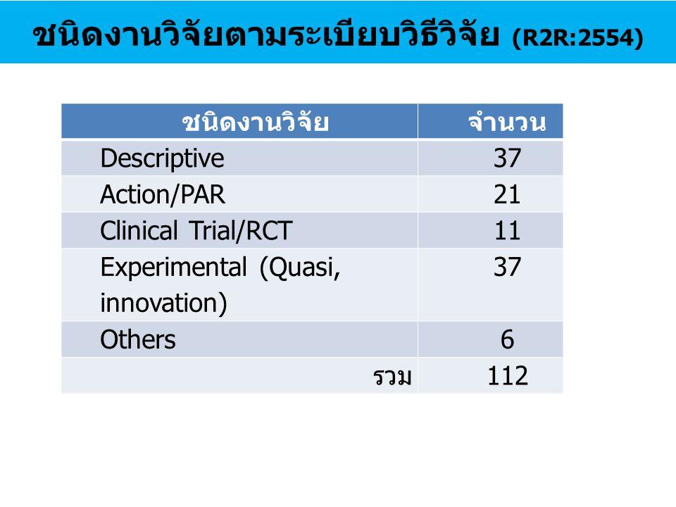 ชนิดงานวิจัยตามระเบียบวิธีวิจัย (R2R:2554)