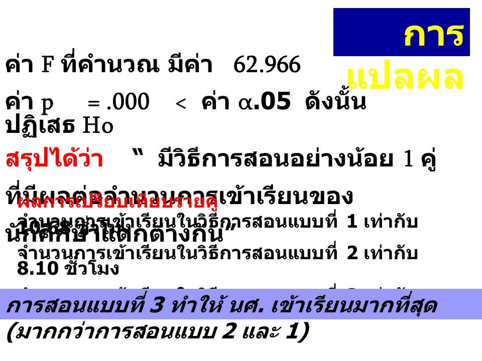 การแปลผล ค่า F ที่คำนวณ มีค่า 62.966