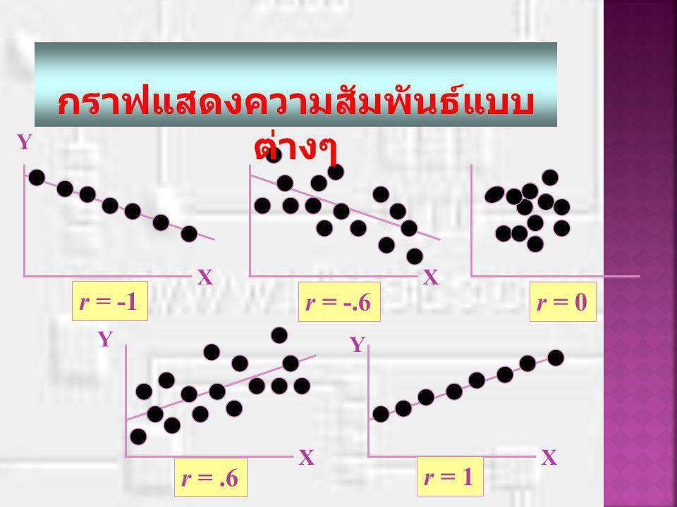 กราฟแสดงความสัมพันธ์แบบต่างๆ