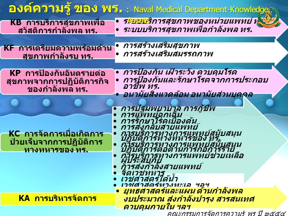 องค์ความรู้ ของ พร. : Naval Medical Department-Knowledge Assets