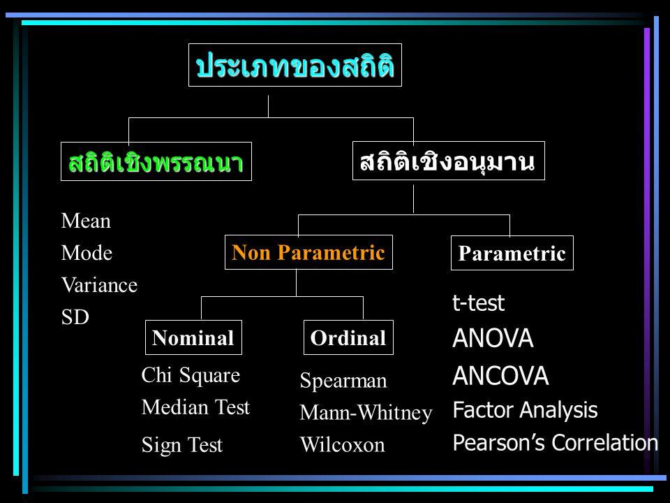 ประเภทของสถิติ สถิติเชิงพรรณนา สถิติเชิงอนุมาน ANOVA ANCOVA Mean Mode