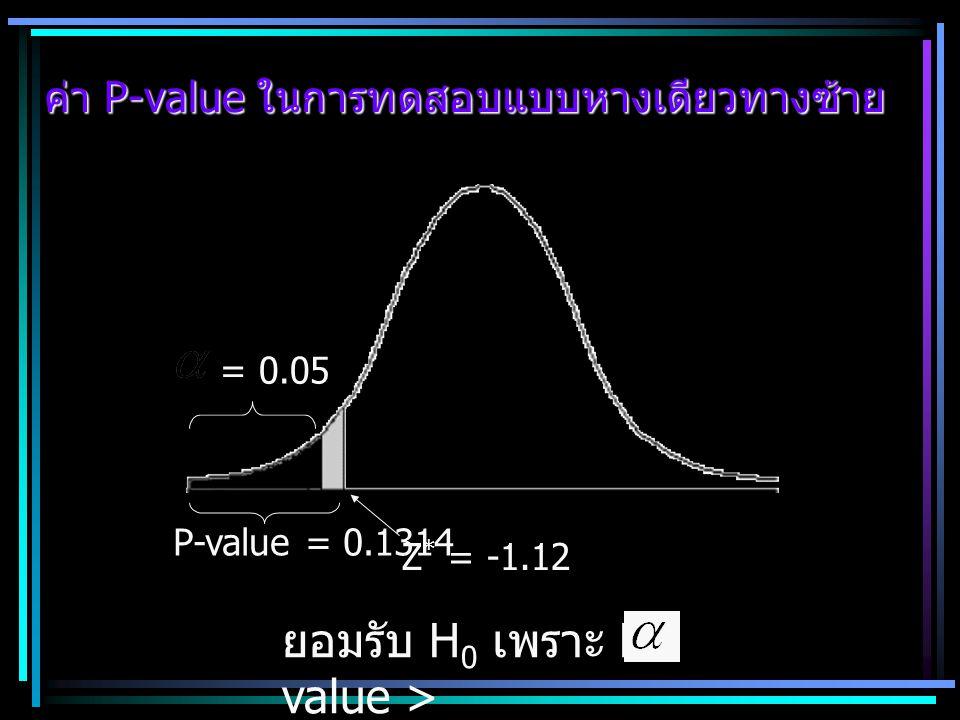 ค่า P-value ในการทดสอบแบบหางเดียวทางซ้าย
