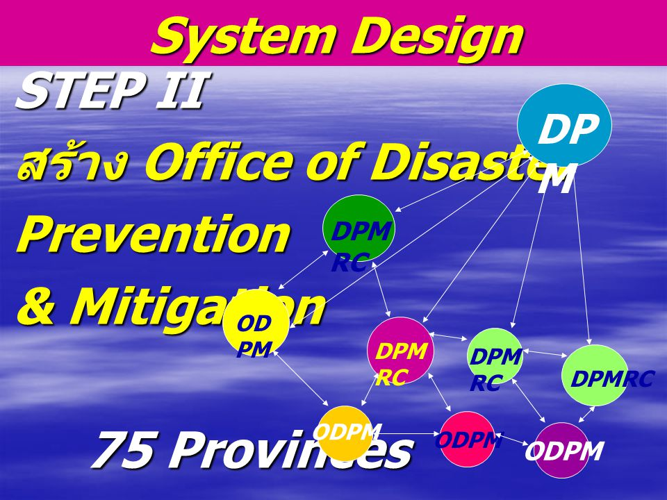 สร้าง Office of Disaster Prevention & Mitigation 75 Provinces