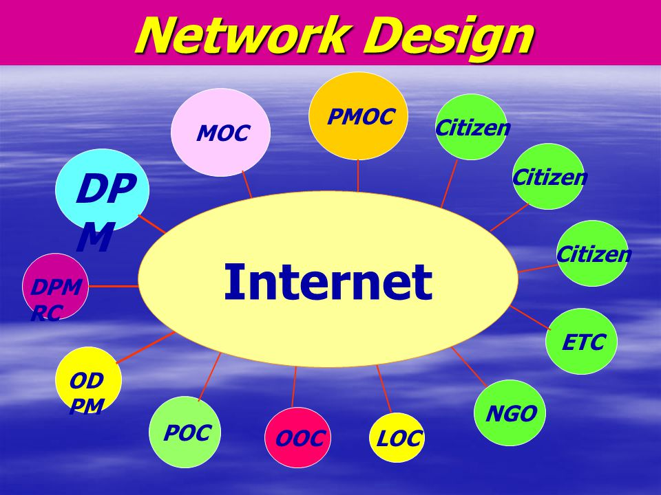 Network Design Internet