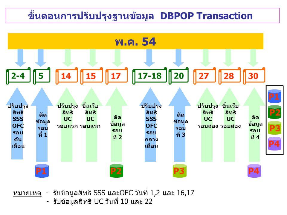 พ.ค. 54 ขั้นตอนการปรับปรุงฐานข้อมูล DBPOP Transaction P1 P2 P3 P4 P1