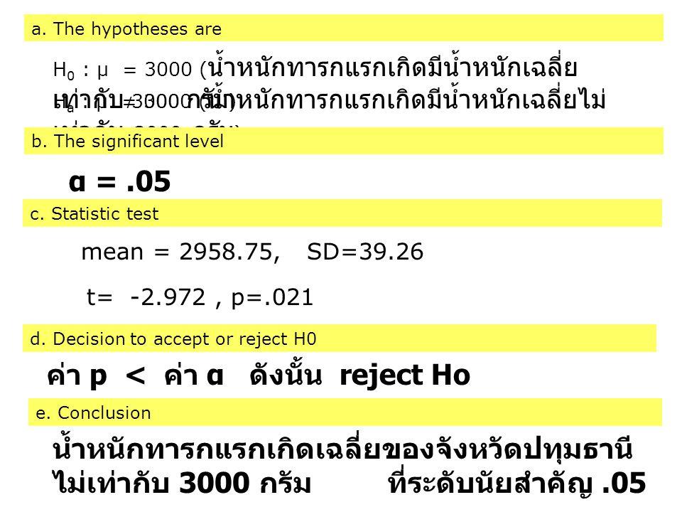 ค่า p < ค่า α ดังนั้น reject Ho