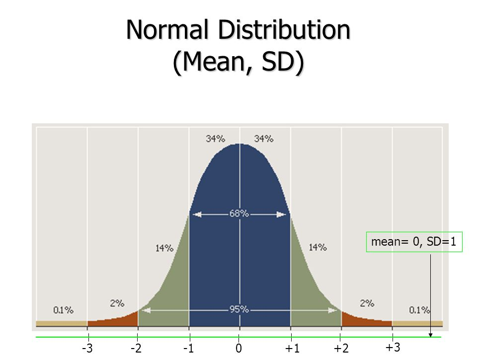 Normal Distribution (Mean, SD)