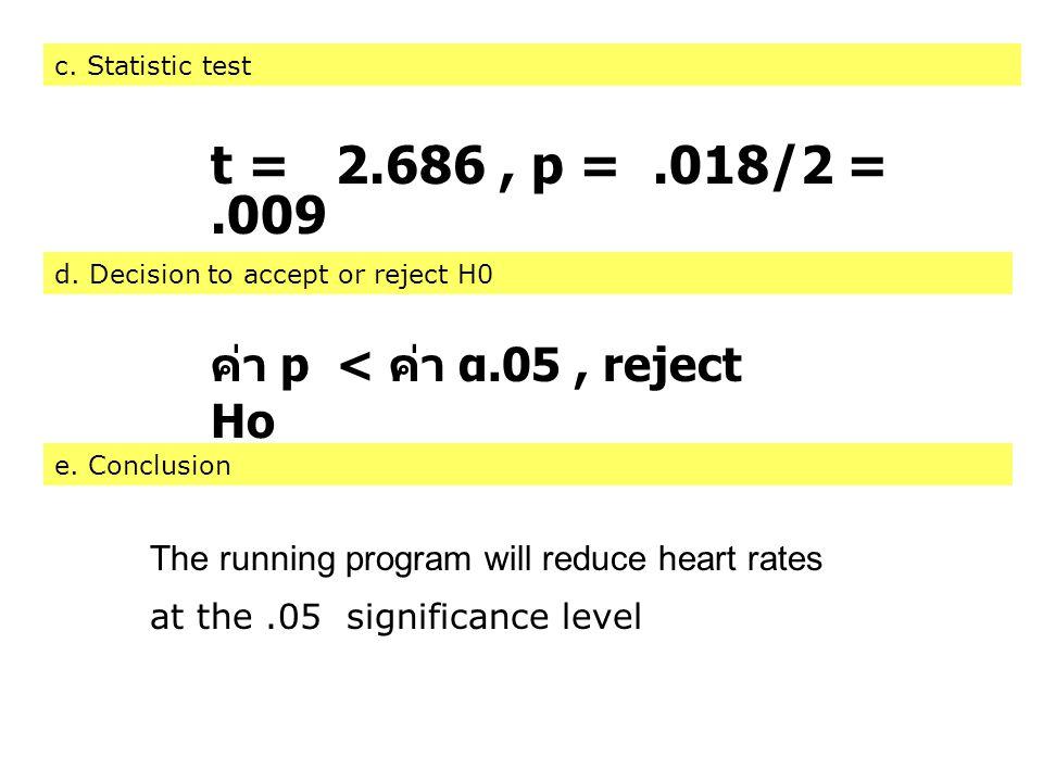 t = 2.686 , p = .018/2 = .009 ค่า p < ค่า α.05 , reject Ho