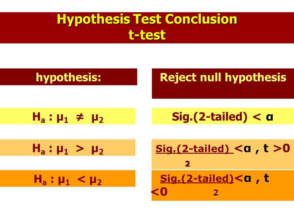Hypothesis Test Conclusion t-test