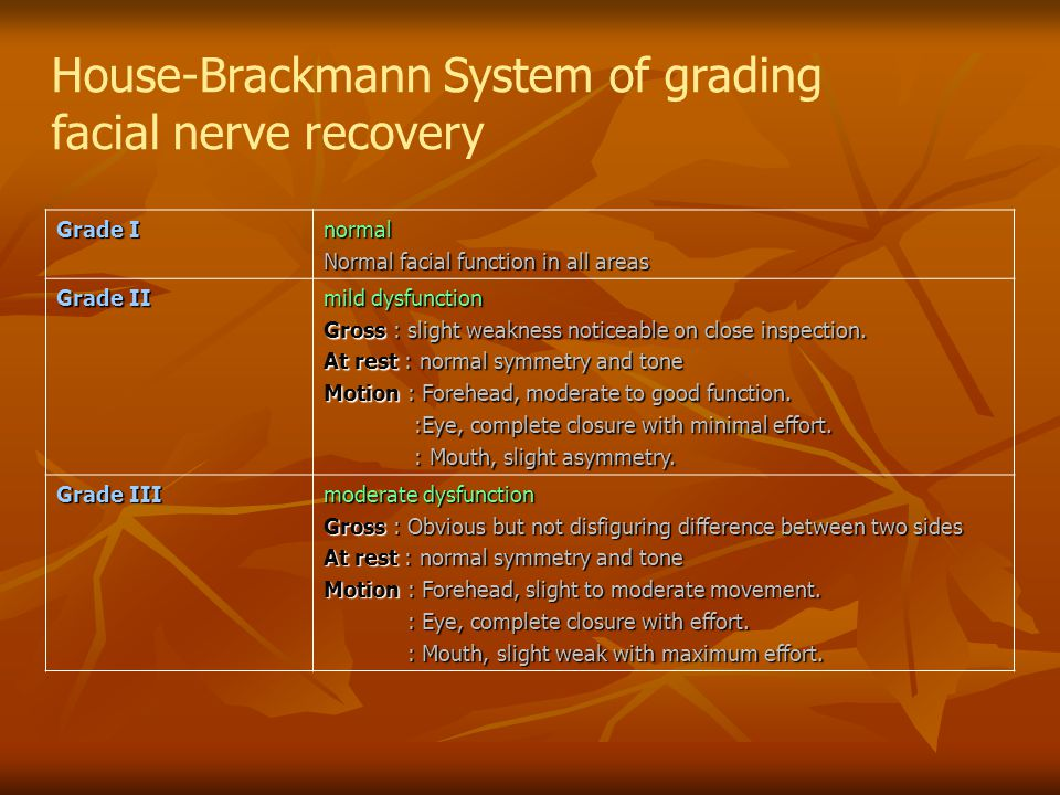 House-Brackmann System of grading facial nerve recovery