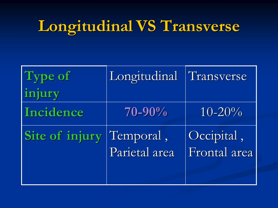 Longitudinal VS Transverse
