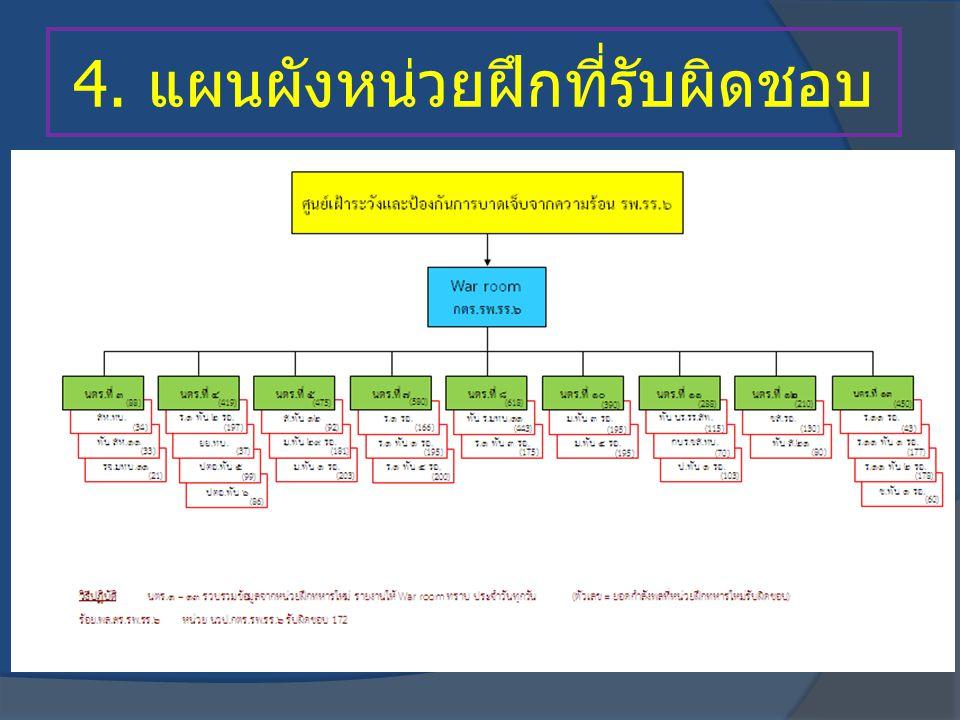 4. แผนผังหน่วยฝึกที่รับผิดชอบ